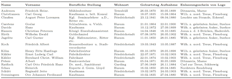 Die 17 Stifter (Brüder Meister) der Loge im Jahr 1906