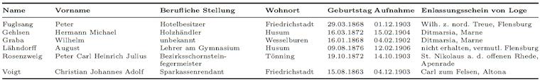 Zusätzliche Gründungsmitglieder (Brüder Lehrlinge und Gesellen) zum Stiftungsfest im Jahr 1906